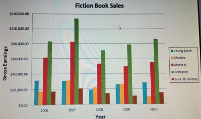 20211006183541-fiction-books-expenditure.jpg